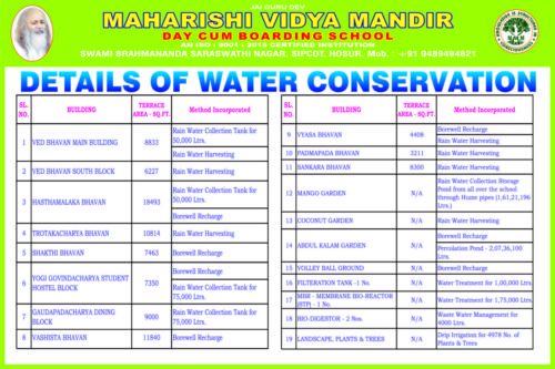 CONSOLIDATED DETAILS OF WATER CONSERVATION
